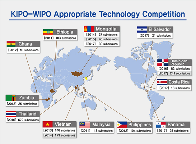 KIPO's Global IP Sharing-Appropriate Technology Competition